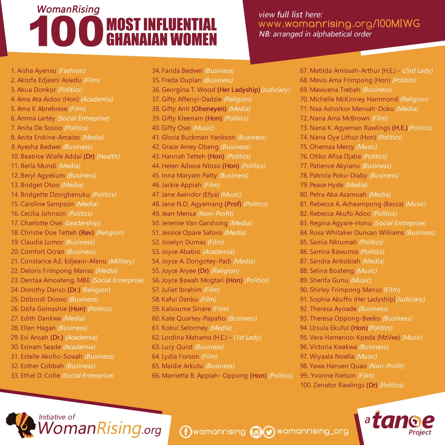 100 MOST INFLUENTIAL WOMEN